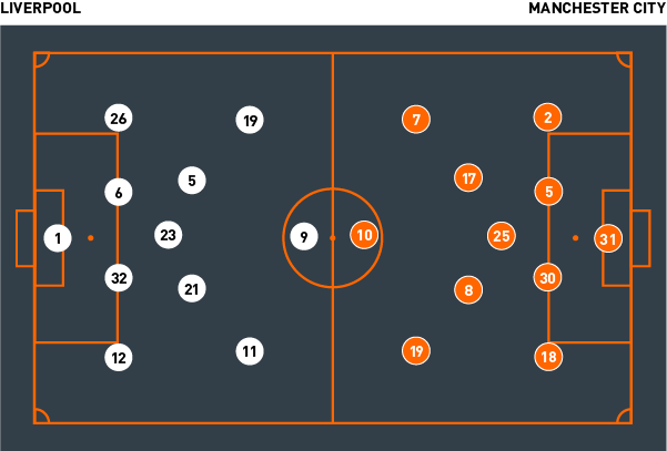 Tactical Analysis Liverpool 4 Manchester City 3 The
