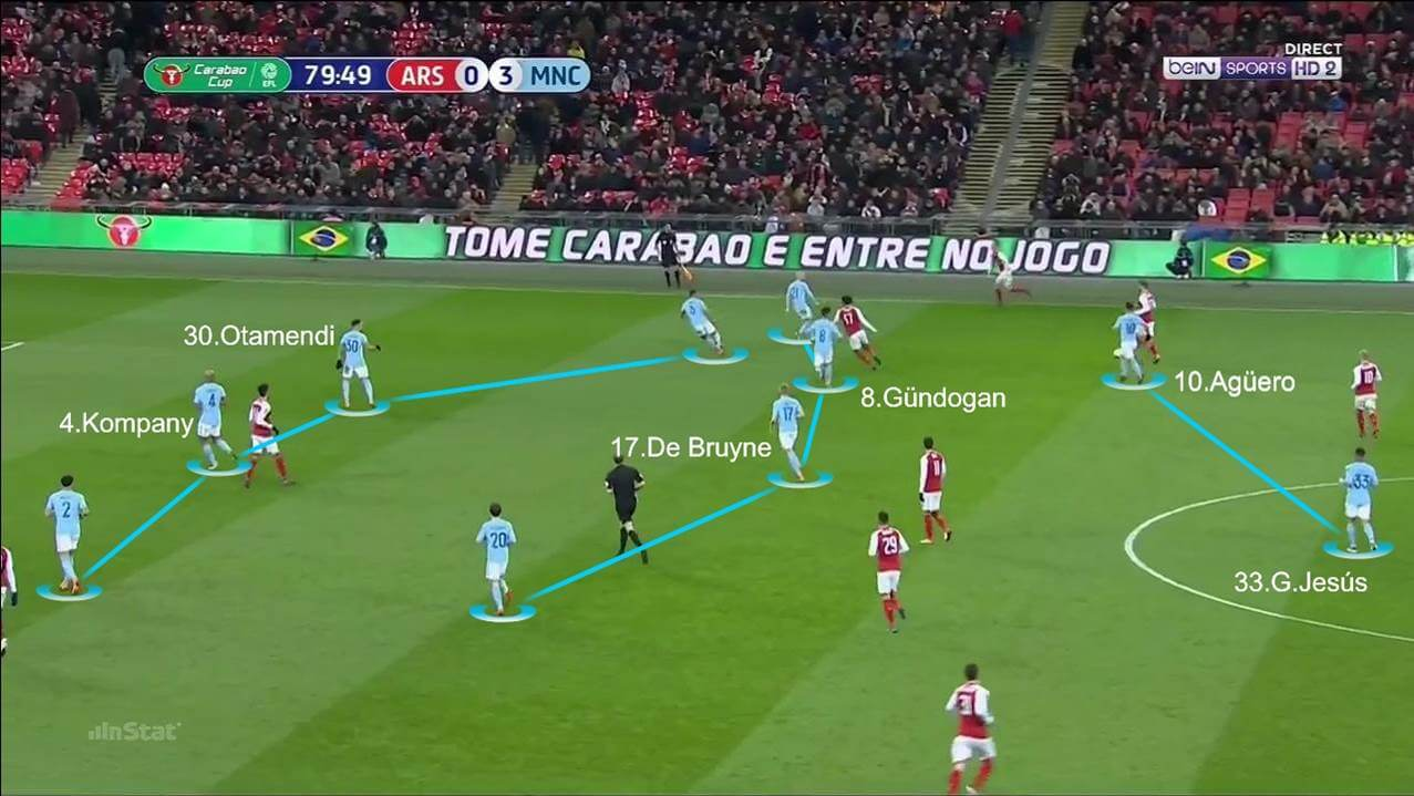Tactical Analysis Arsenal 0 Manchester City 3 The Coaches