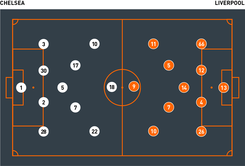 beste Qualität für hohe Qualität großer Rabatt Tactical analysis: Chelsea 1 Liverpool 1 - The Coaches' Voice