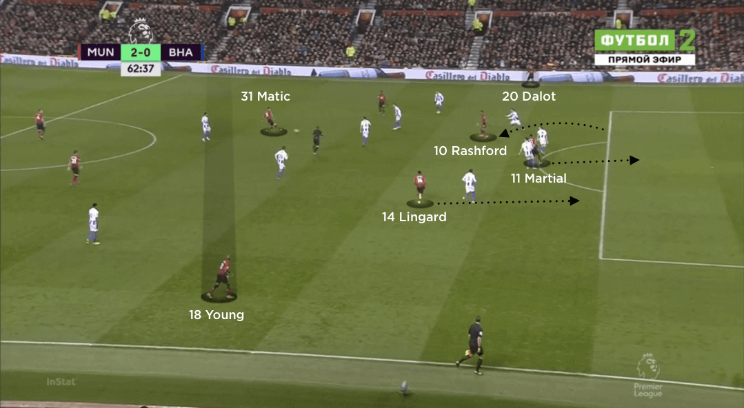 Tactical analysis: Manchester United 2 Brighton 1 - The