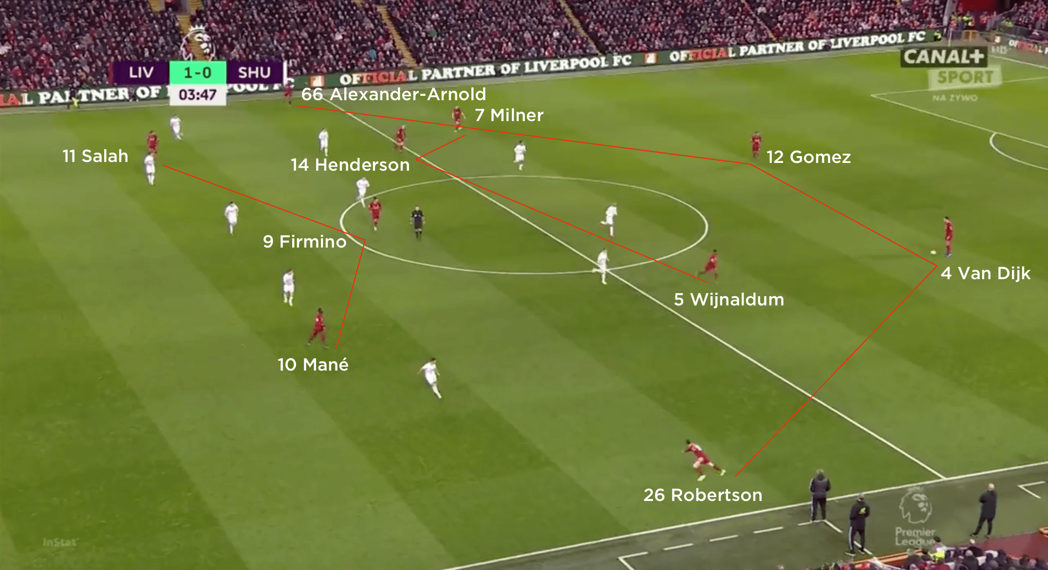 Tactical analysis: Liverpool 2 Sheffield United 0 - The ...